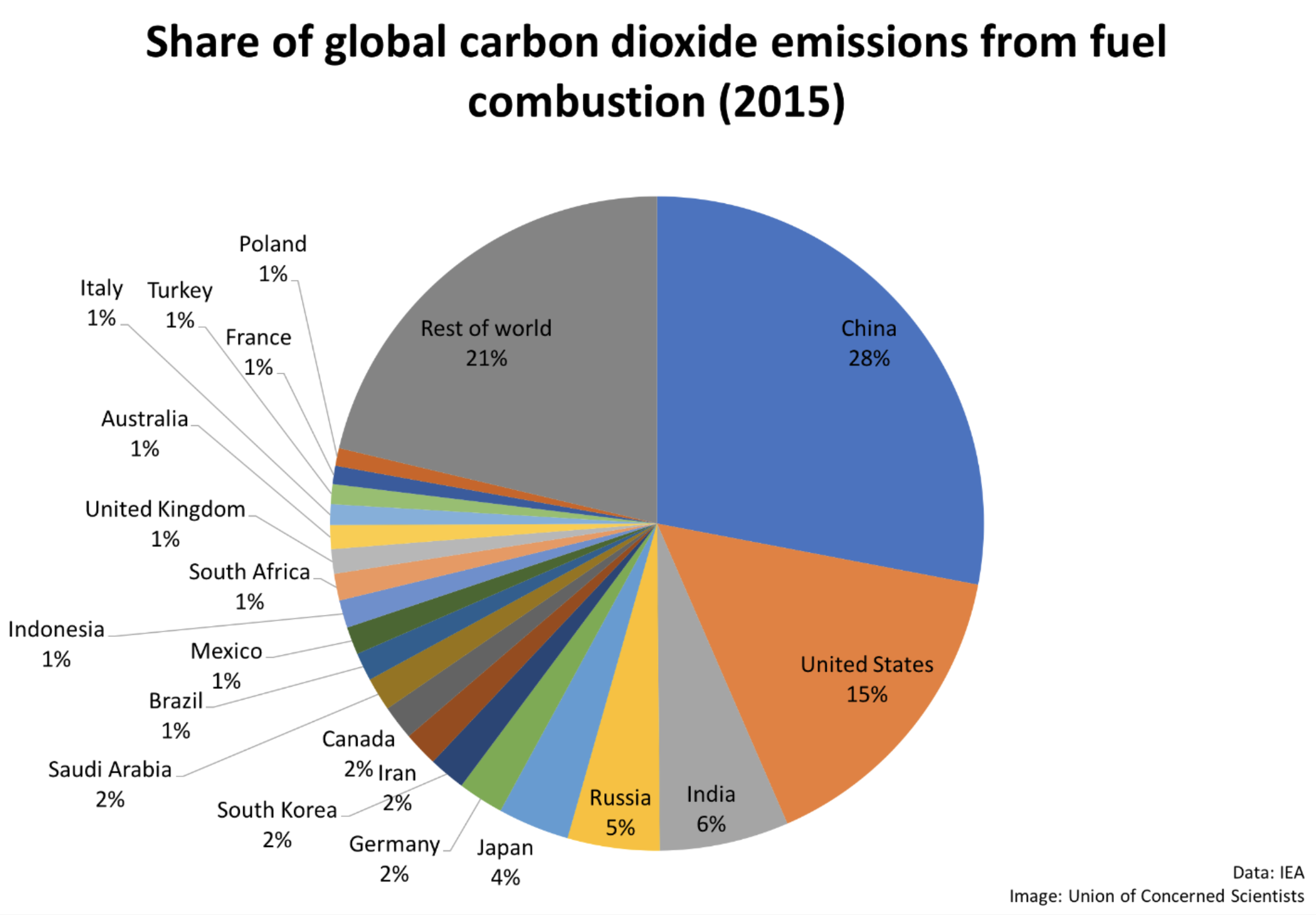 How to decarbonize America — and the world | TechCrunch
