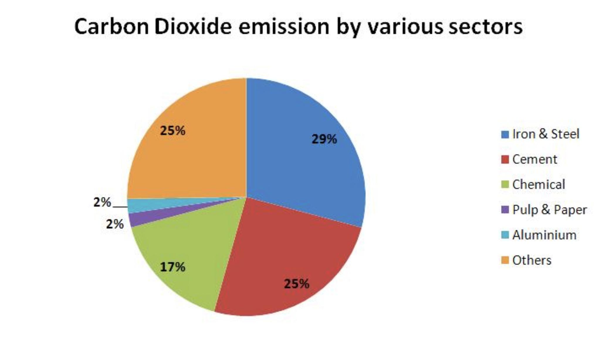 clean technologies