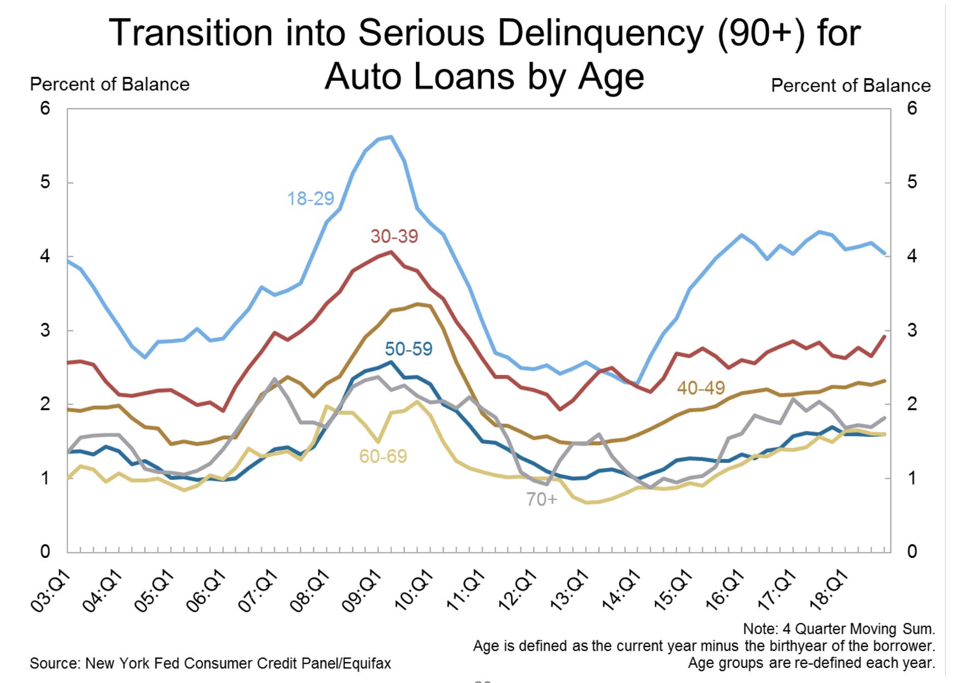 Auto loans data