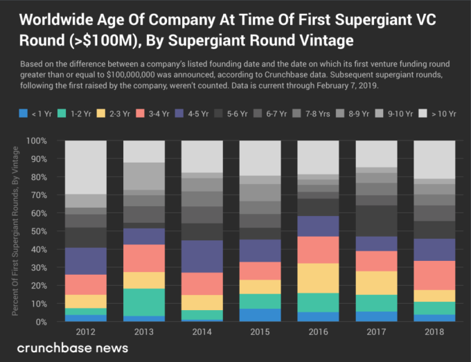 Companies raising supergiant VC aren't getting any younger Screenshot 2019 02 07 15