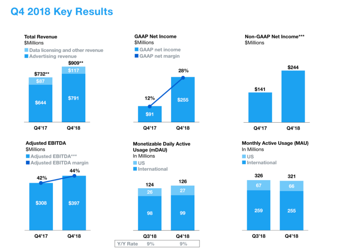 Screenshot 2019 02 07 at 12.18.43 - Twitter Q4 beats on sales of $909M and EPS of $0.33, but MAUs slump to just 321M