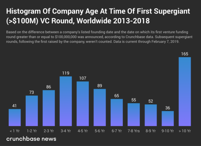 Companies raising supergiant VC aren't getting any younger