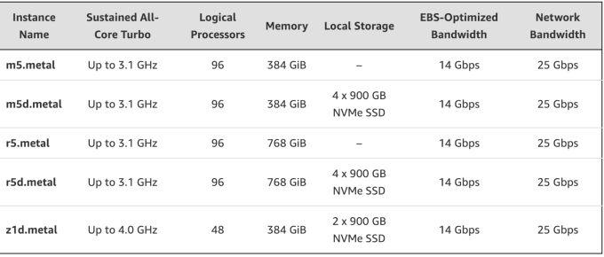 AWS announces new bare metal instances for companies who want more cloud control