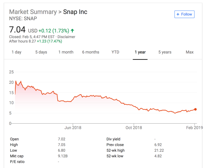Snapchat shares soar as it stops losing users, shrinks
