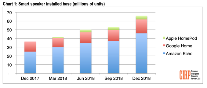 Report: Smart speaker adoption in U.S. reaches 66M units, with Amazon leading