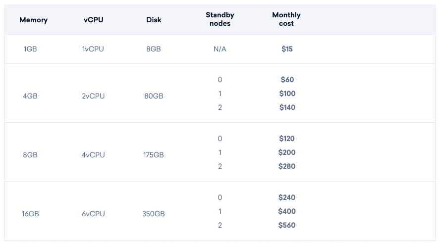 DigitalOcean launches its managed database service