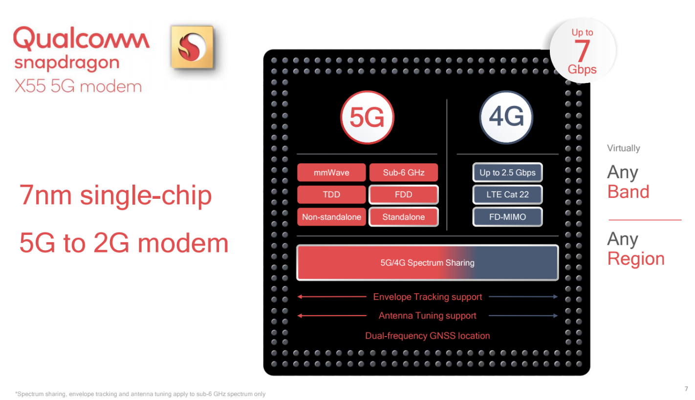 Qualcomm launches its next-gen 5G modem and mmWave antenna qualcomm 5G x55