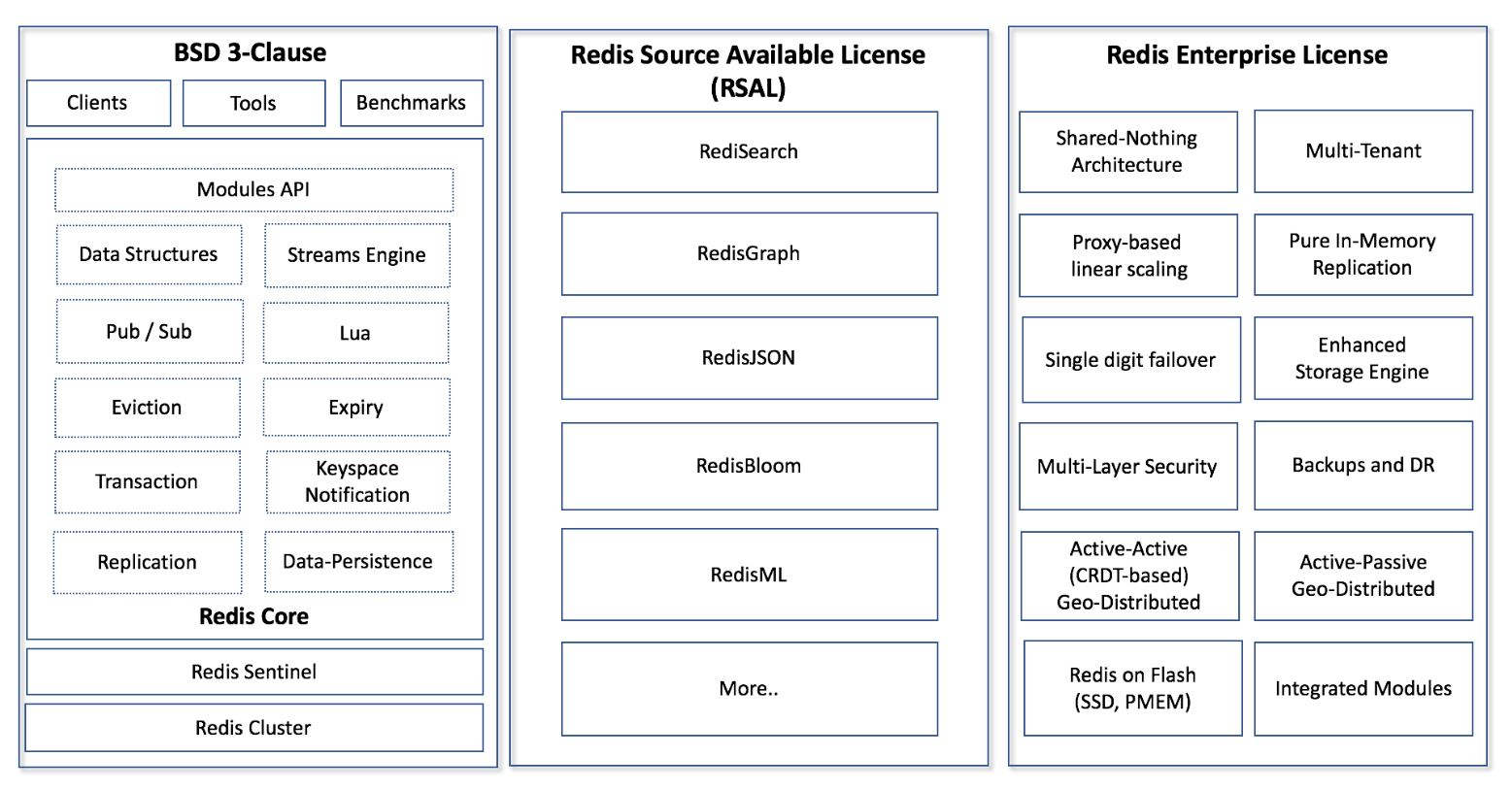 Redis Labs changes its open-source license — again Redis Labs changes its open-source license — again redis licenses