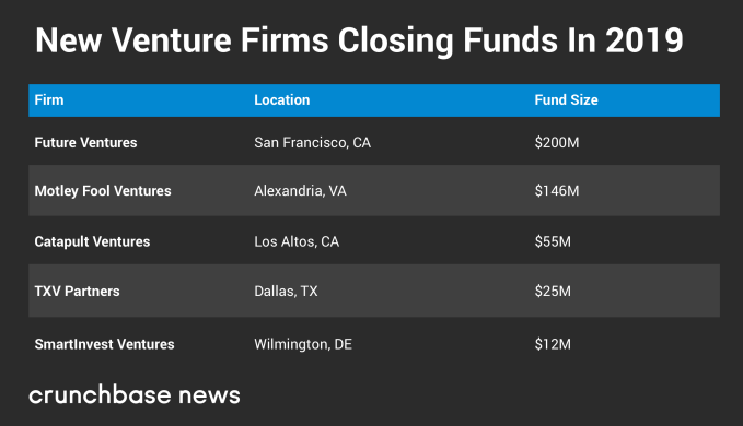 2019 US VC funds take a more boutique approach | TechCrunch