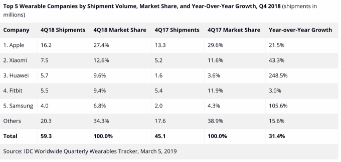 IDC: Apple led wearables market in 2018, with 46.2M of the total 172.2M devices shipped