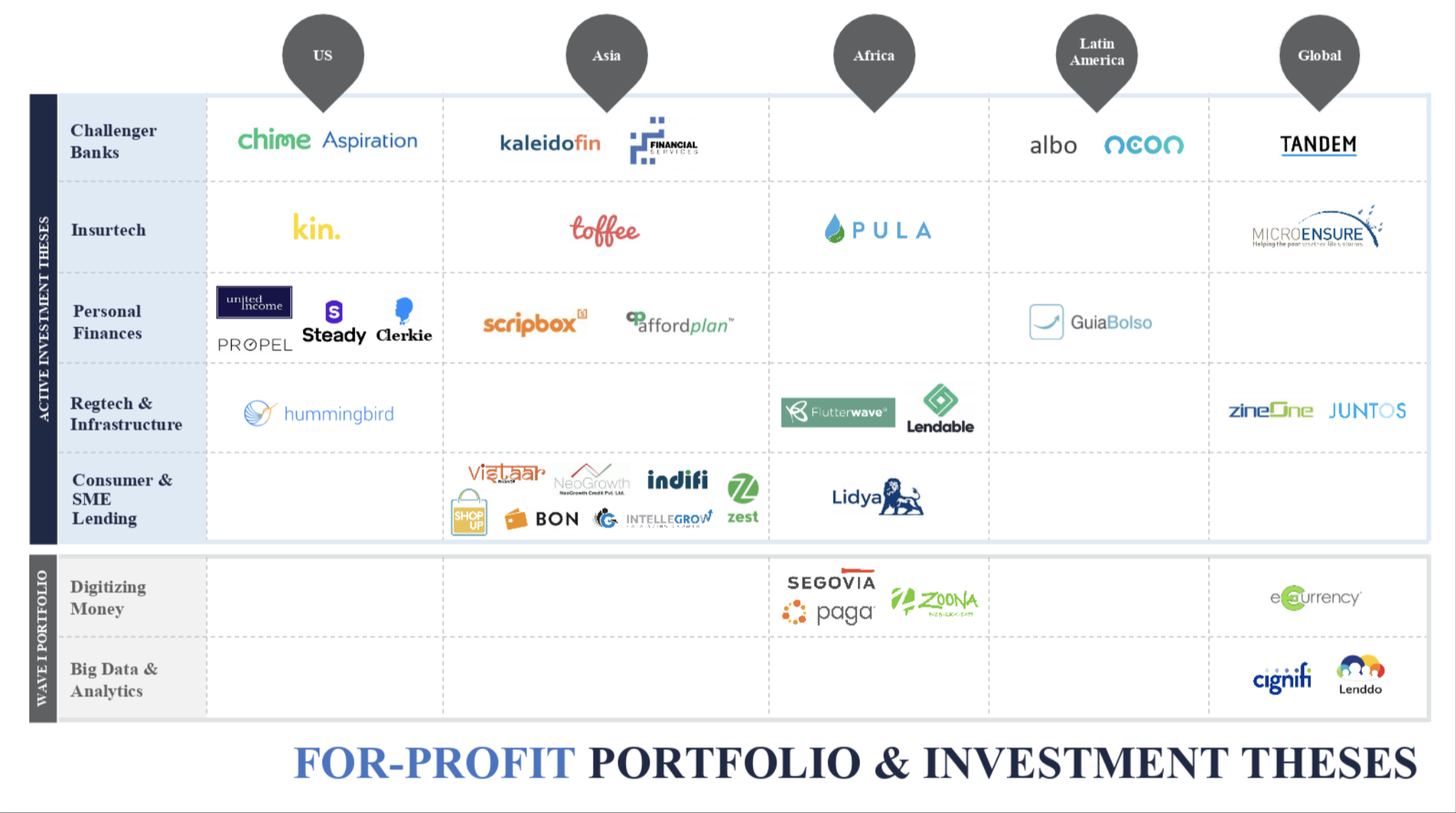Omidyar Network spins out its fintech investment arm as Flourish, with up to $300 million Screen Shot 2019 03 06 at 4