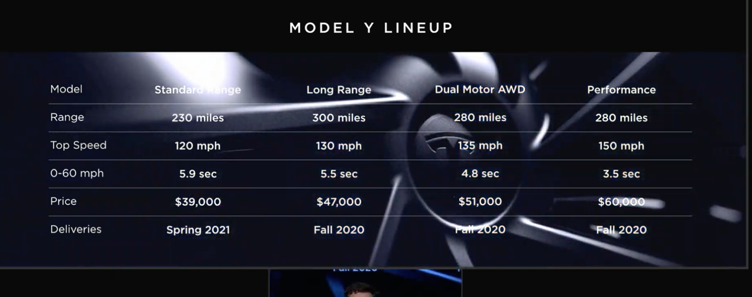 Musk didn\u0027t say where the Model Y would be produced, nor did he get into  other details beyond the vehicle specs and a vague timeline.