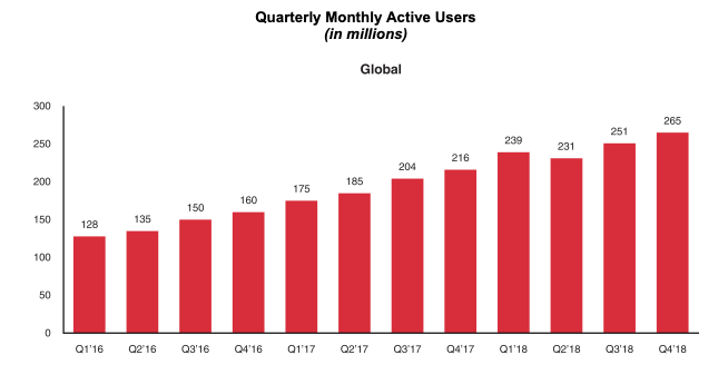 Pinterest sets IPO range at $15-17, valuing it up to $9.2B vs previous valuation of over $12B
