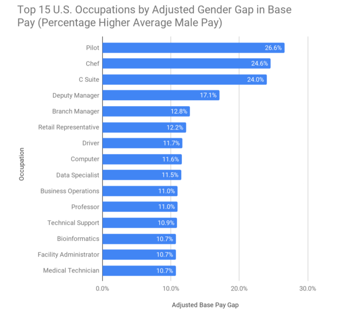 The gender wage gap is shrinking among computer programmers, but it's still quite large