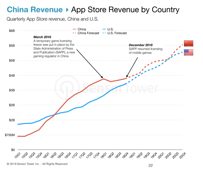 Consumer spending in apps to reach $156B across iOS and