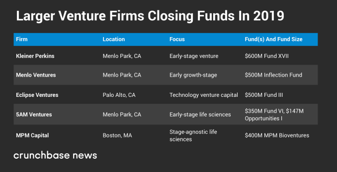 Screenshot 2019 03 01 14.48.59 - 2019 US VC funds take a more boutique approach
