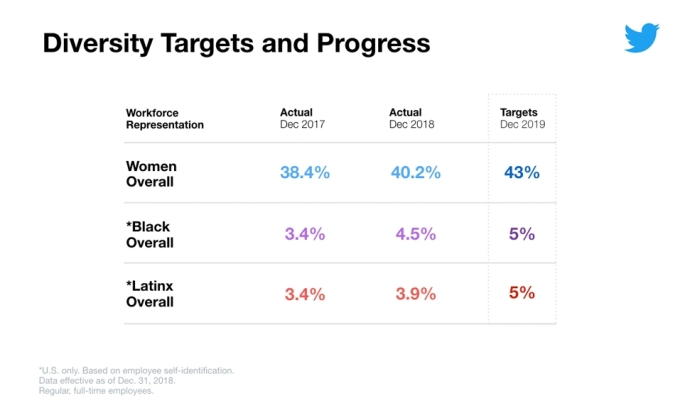 Twitter wants workforce to be at least 5% black, 5% Latinx by the end of this year