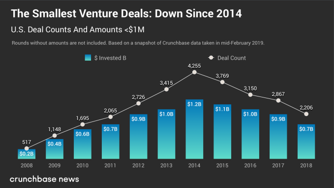 gene chart 1 - Trends in seed- and early-stage funding – TechCrunch