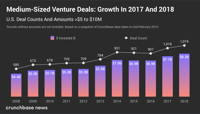 gene chart 3 - Trends in seed- and early-stage funding – TechCrunch