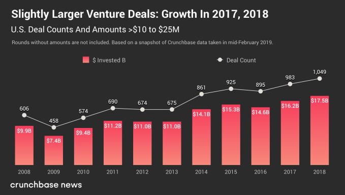 gene chart 4 - Trends in seed- and early-stage funding – TechCrunch