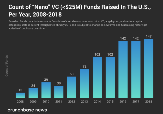 Small VC funds continue to raise, despite pressure from above