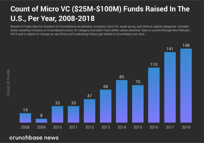 Small VC funds continue to raise, despite pressure from above jason two