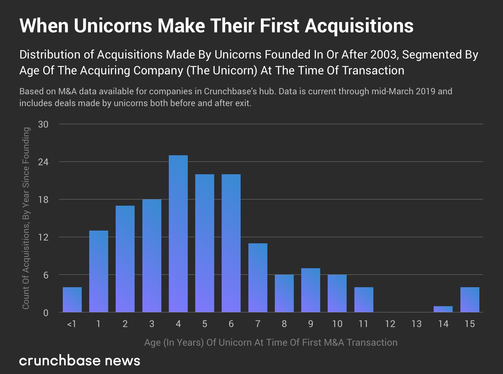 To get big faster, younger unicorns start buying startups sooner jason two1
