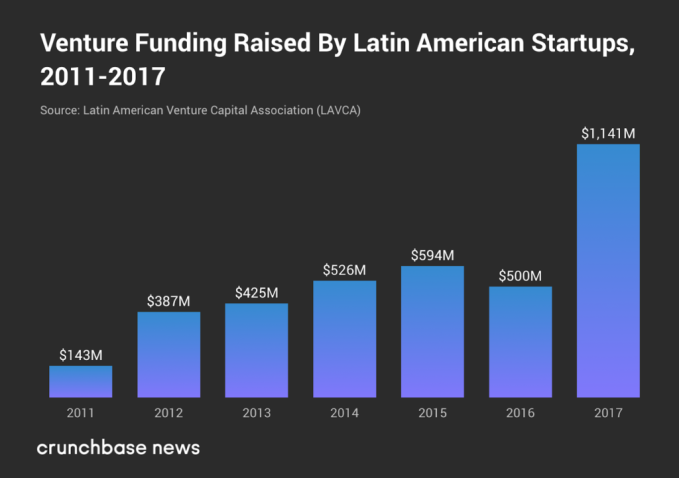 With these numbers, it's no surprise SoftBank is investing in Latin America mary ann one