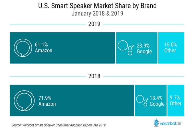 Over a quarter of U.S. adults now own a smart speaker, typically an Amazon Echo