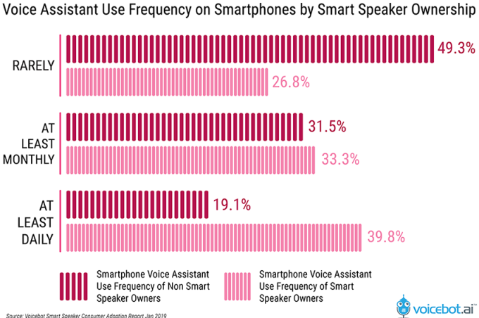 Over a quarter of US adults now own a smart speaker