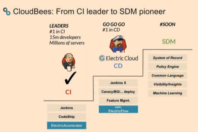 CloudBees acquires Electric Cloud to build out its software delivery management platform CloudBees acquires Electric Cloud to build out its software delivery management platform 2019 04 18 0929