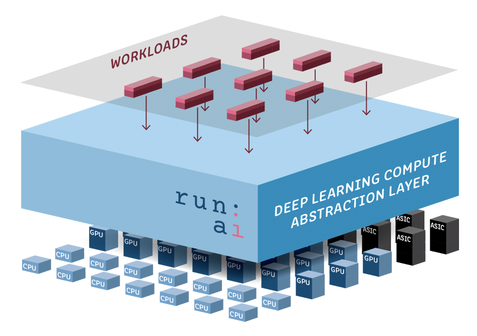 Run.AI raises $13M for its distributed machine learning platform