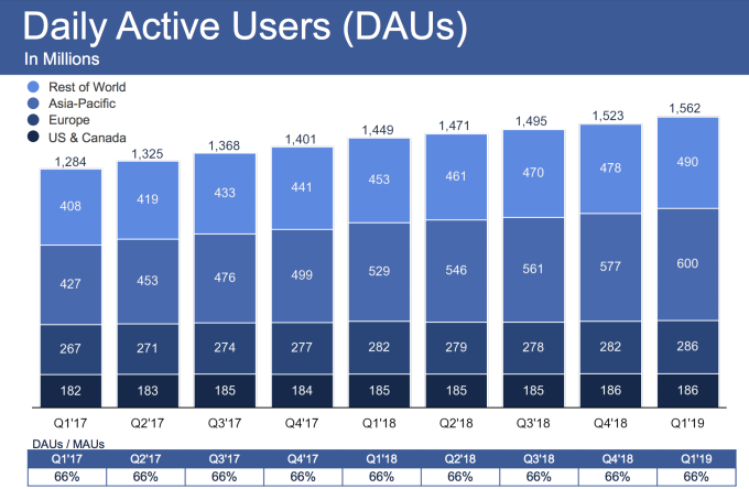 Facebook reserves $3B for FTC fine, ...
