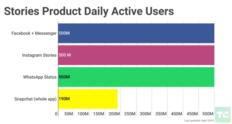 Facebook Stories 500 millions d'utilisateurs quotidiens