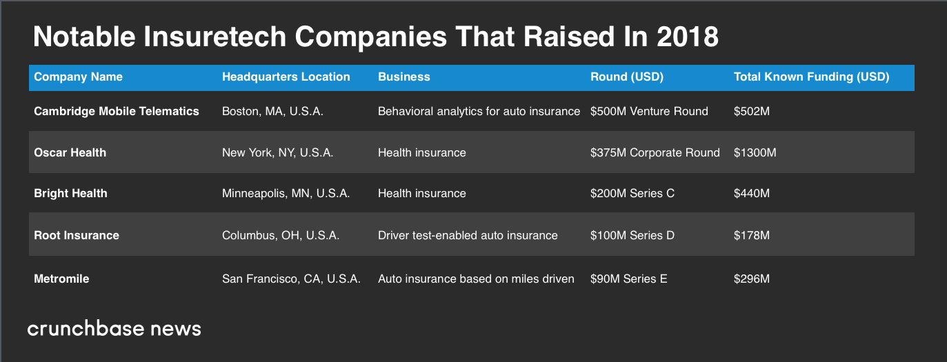 Un montant record de 2,5 milliards de dollars a été octroyé aux entreprises en phase de démarrage du secteur de l'assurance aux États-Unis l'an dernier, et les gros assureurs sont dans le coup INSURETECH BEST