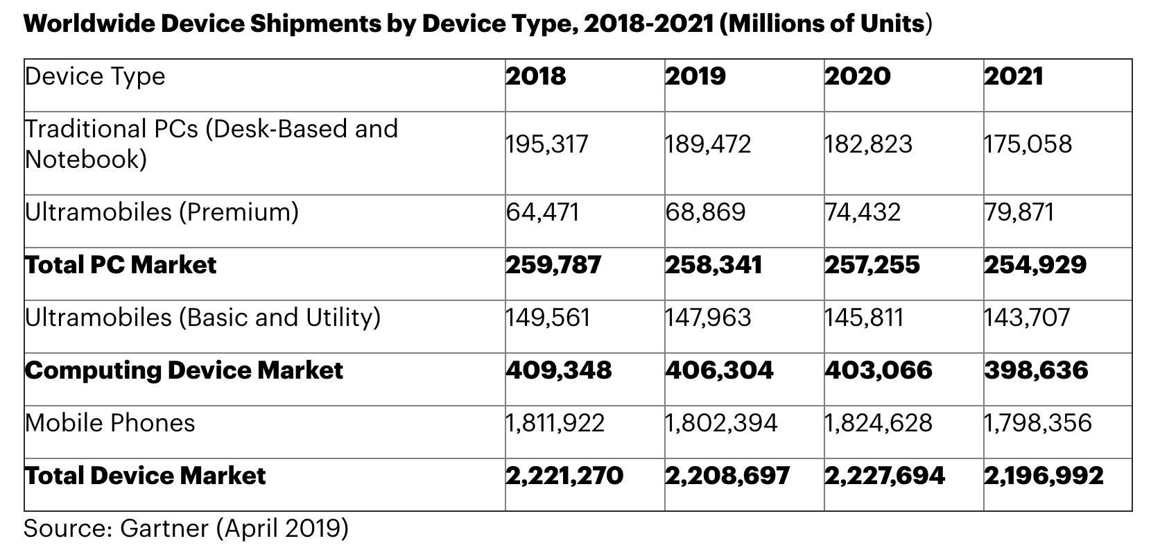 Phone shipments expected to rebound in 2020