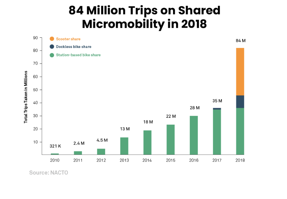 Shared electric scooter rides accounted for 45.8 percent of all micromobility trips in 2018