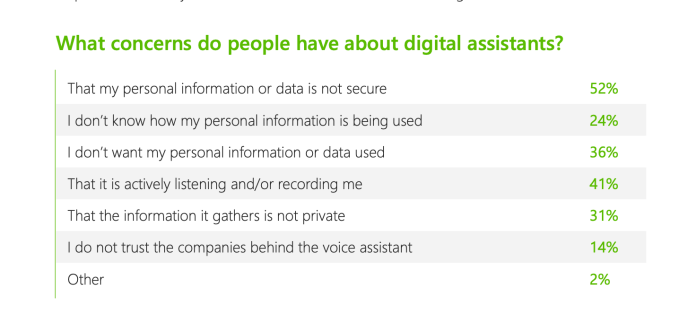 41% of voice assistant users have concerns about ...