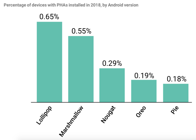 Android security: 0 04% of downloads on Google Play in 2018