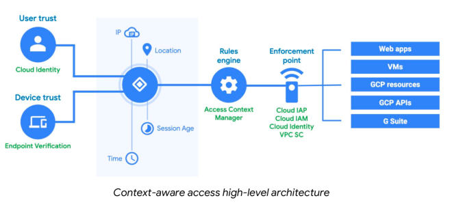 Google Cloud unveils new identity tools based on zero trust framework Google Cloud unveils new identity tools based on zero trust framework Screenshot 2019 04 10 11