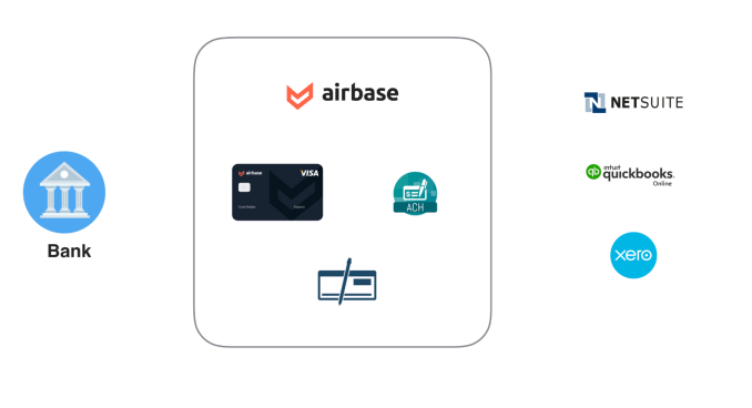 Airbase launches with $7M Series A to simplify spending control systems Airbase launches with $7M Series A to simplify spending control systems Screenshot 2019 04 16 18