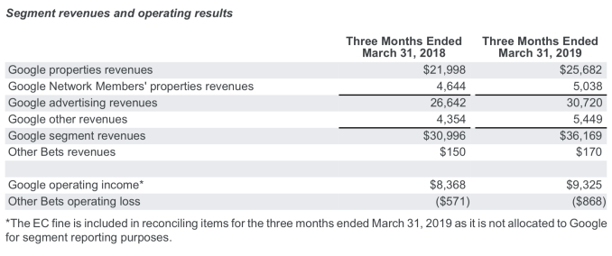 Alphabet misses on Q1 revenues of $36.3B; EPS of $9.50 weighed down by the $1.7B European fine