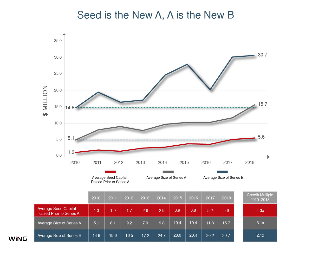 A quick look at how Series A and seed rounds have ballooned in recent years, fueled by top investors