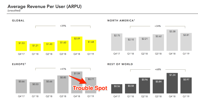 Snapchat revives growth in Q1 beat with 190M users | TechCrunch