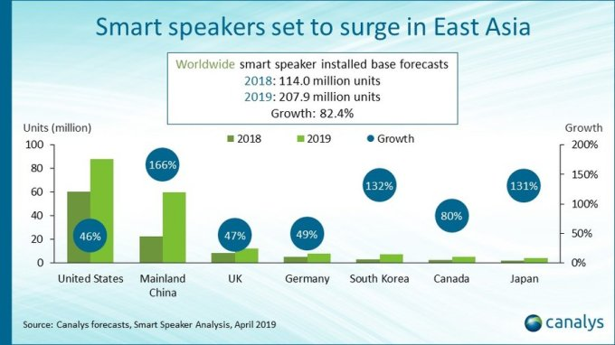Smart speakers installed base to top 200 million by year end