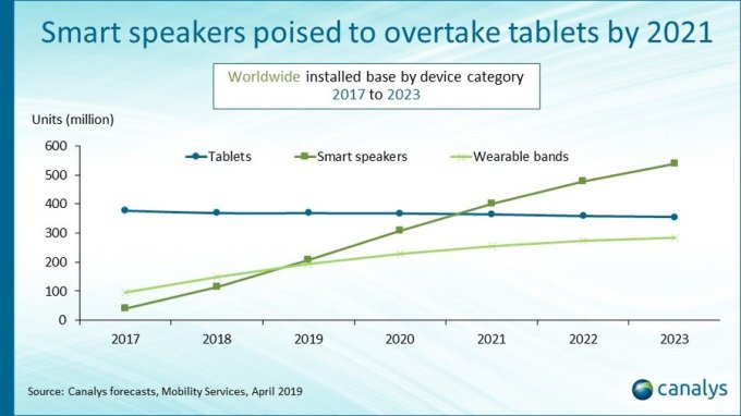 Smart speakers installed base to top 200 million by year end - TechCrunch 4