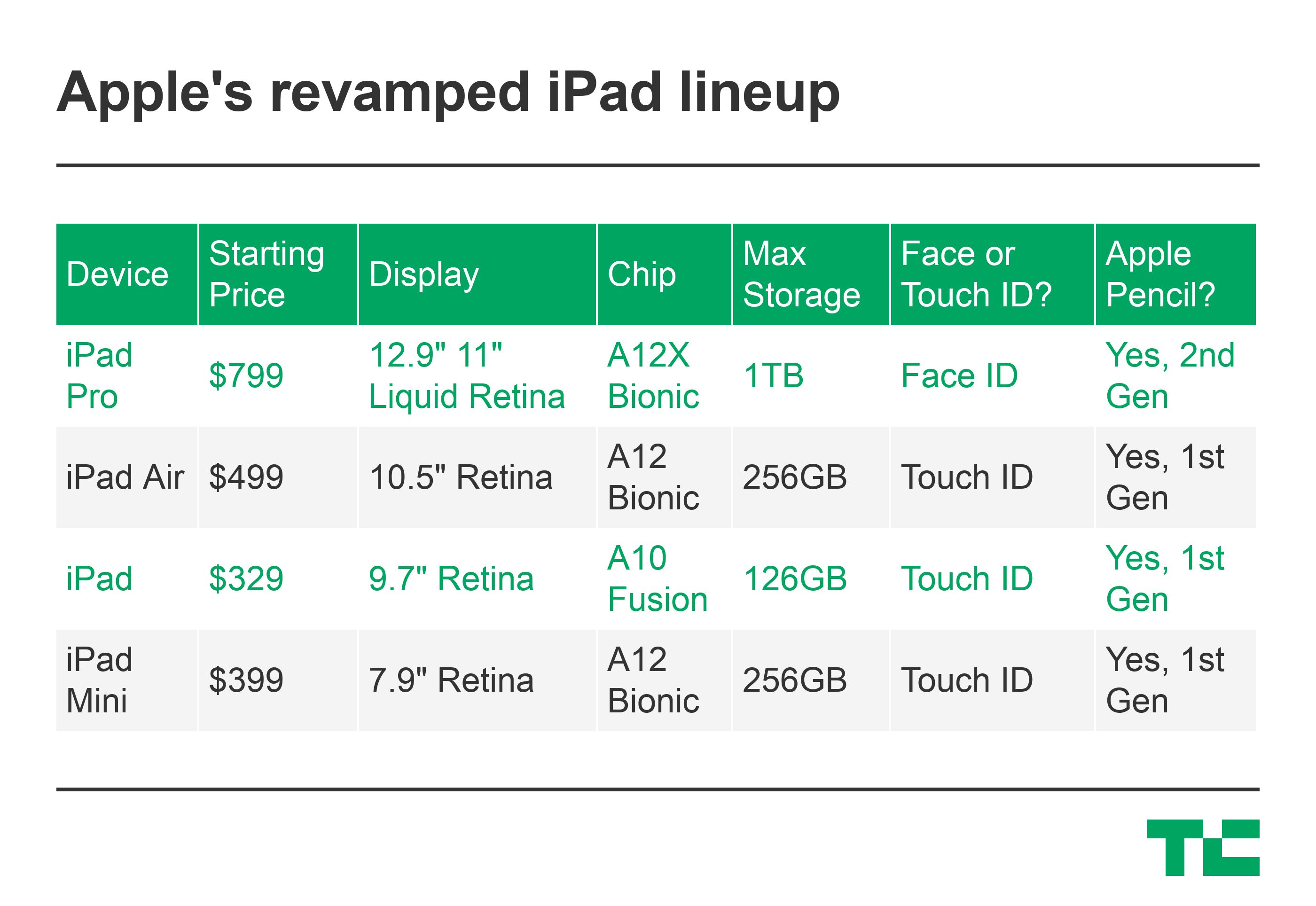 Apple Q2: iPads up, iPhones down
