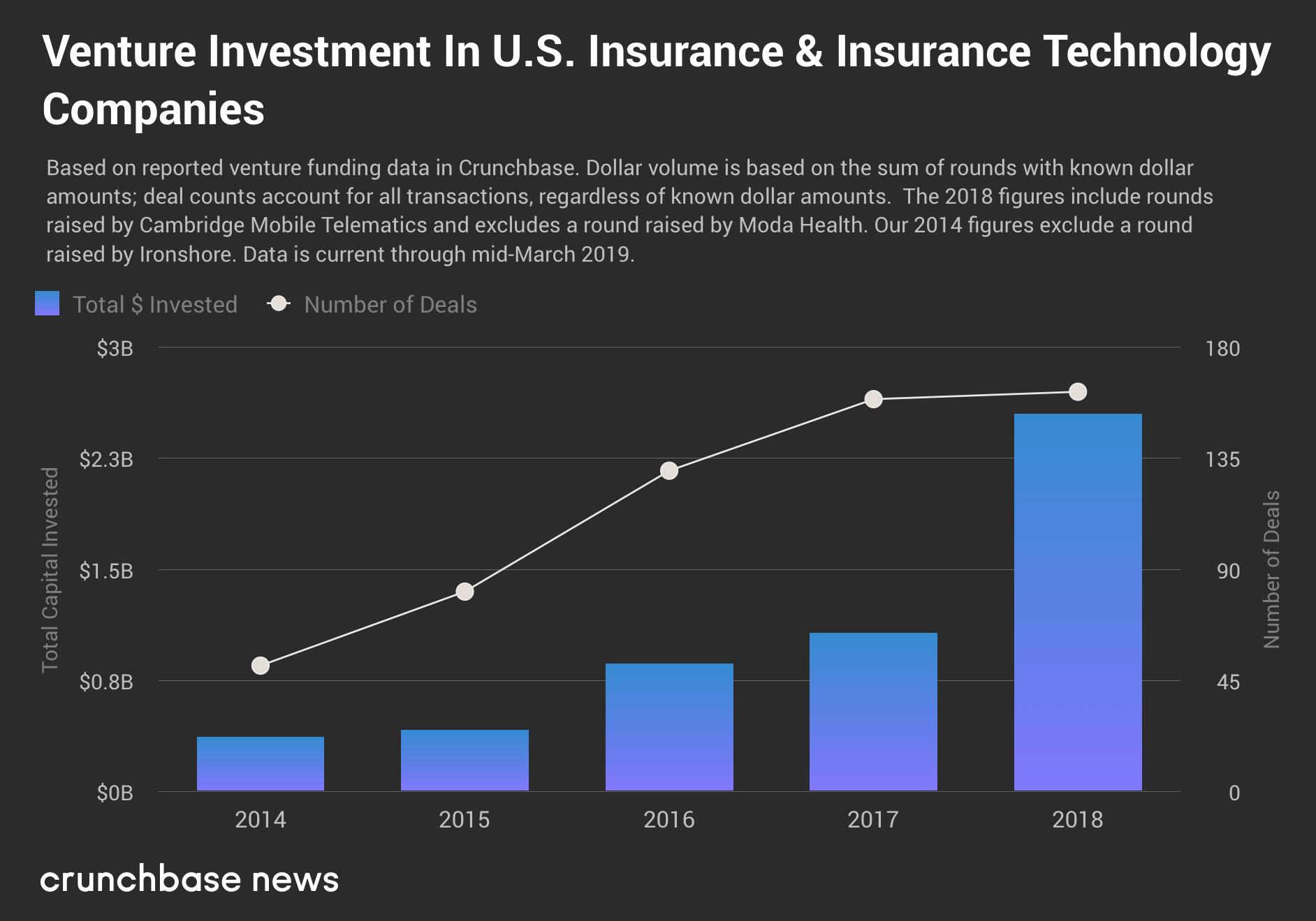 Un montant record de 2,5 milliards de dollars a été octroyé aux entreprises en phase de démarrage du secteur de l'assurance aux États-Unis l'an dernier, et les gros assureurs sont dans le coup joanna one