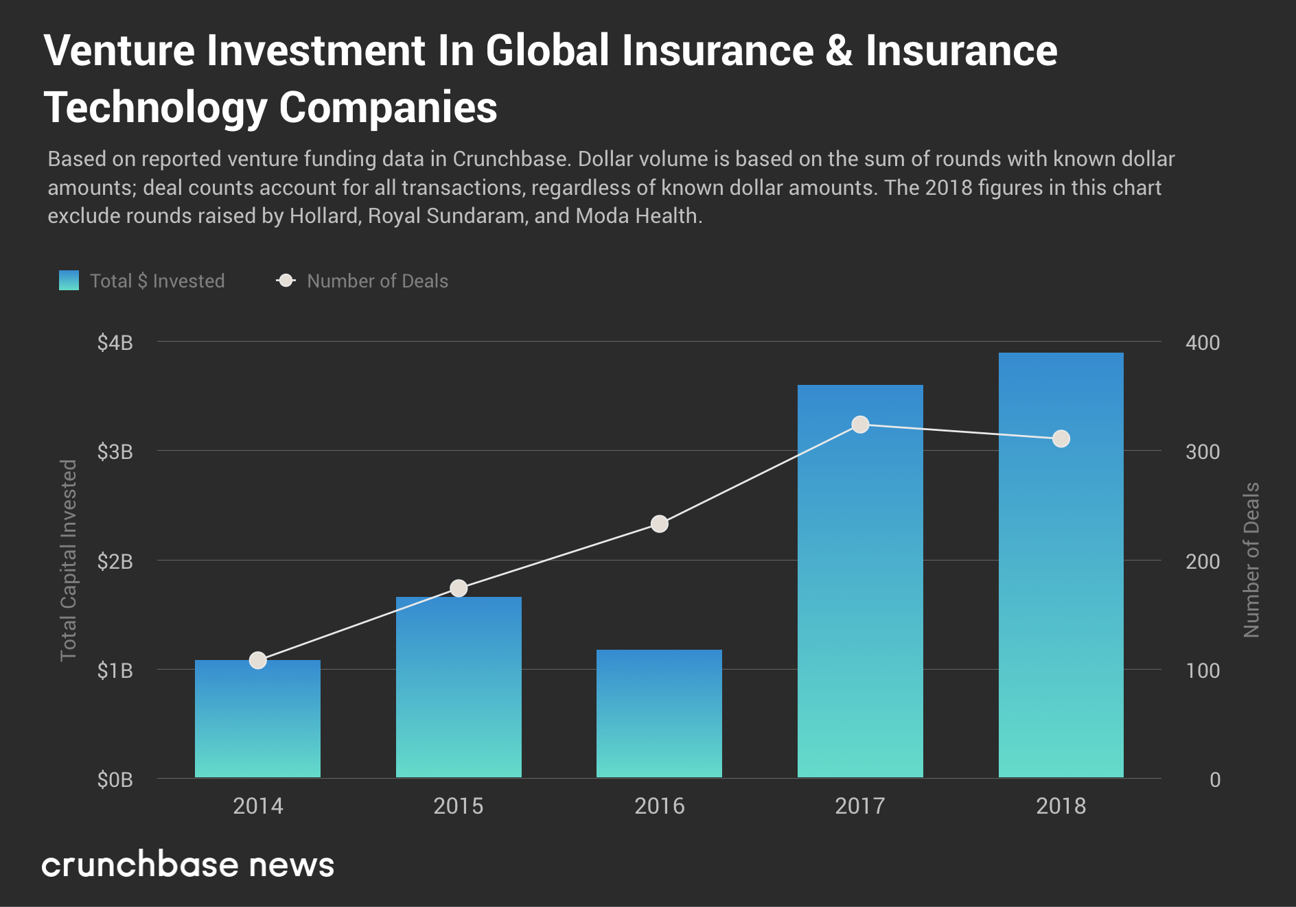 Un montant record de 2,5 milliards de dollars a été octroyé aux entreprises en phase de démarrage du secteur de l'assurance aux États-Unis l'an dernier, et les gros assureurs sont dans le coup joanna two
