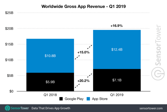 Tinder becomes the top-grossing, non-game app in Q1 2019, ending Netflix's reign q1 2019 app revenue worldwide